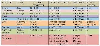 New Testament Manuscripts Chart The New Testament Documents Are They Reliable