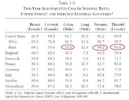 Stage 4 Lung Cancer Survival Rate Us Vs Europe Life Expectancy And Cancer Survival