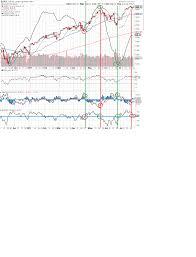 Nysi Chart Solitude Market Analysis
