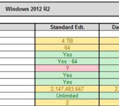 Windows Server 2008 R2 Versions Comparison Chart Windows Server 2008 R2 Vs 2012 R2 Active Directory Faq