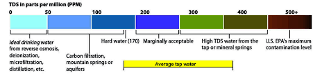 Water Ppm Chart Tds Explained Hanzo Water