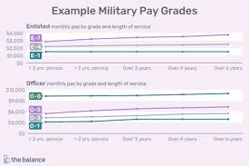2019 Us Military Pay Chart Enlisted Pay Chart 2019 25 Best Military Pay And Benefits