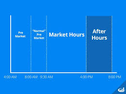 Extended Hours Trading Charts After Hours Trading Investors Underground