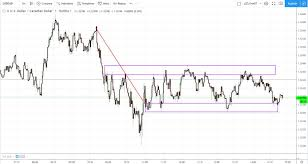 Real Time Chart Real Time Forex Trading Definition And Tactics