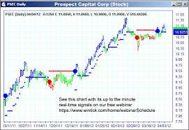 Psec Chart Psec
