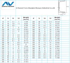 C Channel Standard Weight Chart Gb Standard Q345 C20a C Type Steel Channel In Stock Buy Q345 Steel Channel Steel Channel Steel Channel Product On Alibaba Com