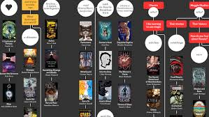 Sci Fi Chart Welcome To The Genre Sci Fi Fantasy Young Adult Flowchart