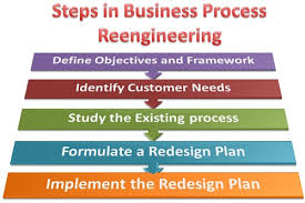 What Are The Steps Involved In Business Process Reengineerring