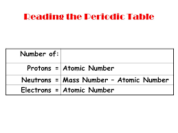 Atomic Structure The Periodic Table, Isotopes, and Average Atomic ...