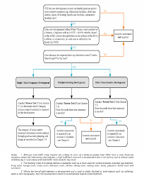 Flow Chart Setting Process For Determining Assessment