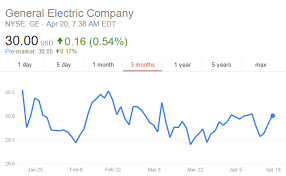 General Electric Earnings Report How To Invest
