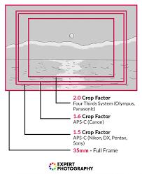 full frame vs crop sensor which one
