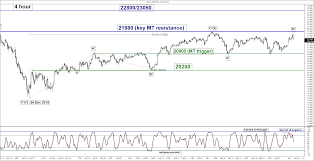 Nikkei 225 Intraday Chart Featured Trade Nikkei 225 Retreated From Key Range Top