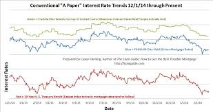 Fannie Mae Mortgage Rates Chart Interest Rate Update With A New Chart Loan Guide