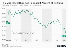 Chart In 6 Months Cathay Pacific Lost 20 Percent Of Its