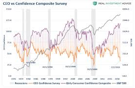 Consumer Confidence Historical Chart Ceo Confidence Plunges Consumers Wont Like What Happens Next