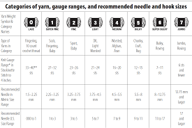 Yarn Weight Substitution Chart Crafty Escapism How To Substitute Yarn