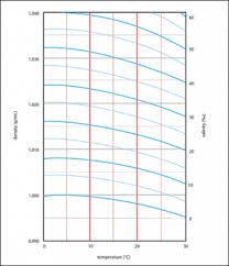 Hydrometer Reading Chart Question Set Using A Hydrometer To Determine Density And