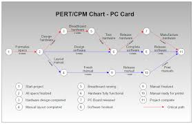 What Is Pert Cpm Chart Project Planning With Pert Cpm Engineering Management
