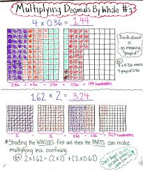 Multiplying Decimals Area Model Anchor Chart Examples And
