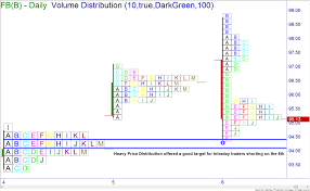 Price Distribution Chart Profiting With Volume Distribution Online Trading Academy