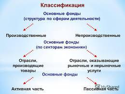 Презентация на тему ЭКОНОМИКА ПРЕДПРИЯТИЯ ОСНОВНЫЕ ФОНДЫ  5 Классификация