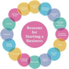 best start your own business images money tips  reasons for starting a business you will learn the major reasons for starting a business