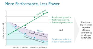 Arm Processor Chart Arm Announces New Cortex A73 Cpu Mali G71 Gpu Extremetech