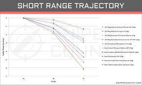 49 Rigorous 20 Gauge Slug Trajectory Chart