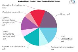 Iot Chip Market Next Big Thing Major Giants Qualcomm