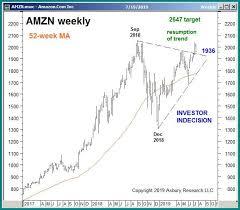 Chart Of The Week Individual Stocks Amazon Com Amzn