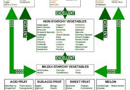 Breakdown The Food Combining Chart In Simple Terms On Skype