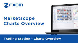 Marketscope Charts Marketscope Charts Overview Fxcm Trading Station Functionality