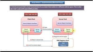 Proxy Design Pattern Proxy Design Pattern Implementation Remote Proxy