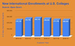 International Enrollments Declined At The Undergraduate