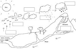 Water Cycle Coloring Page Beautiful Water Cycle Coloring Pages Water