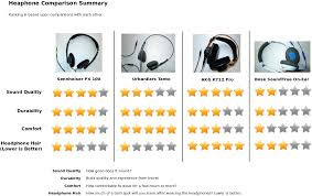 Linux Sound Is Good Four Headphones Compared Delightly Linux