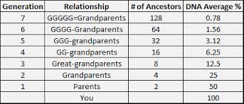 Native American Dnaexplained Genetic Genealogy