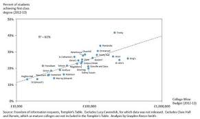 First Class Degree Magnificent Clare Burrage On Twitter Correlation Between Wine Budget And