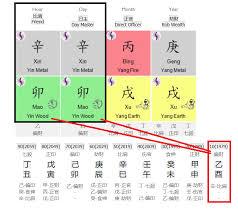 Decoding Fu Yin And Fan Yin Bazi Charts Senses Live