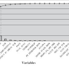 Pareto Chart For Variable Importance Ranking In Svm