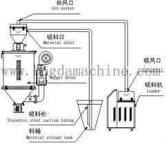 drying machine drawing. plastic mixing drying machine/plastic hopper dryer/plastics dry mixer machine drawing n
