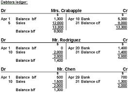 Ledger Example Debtors And Creditors Control Accounts