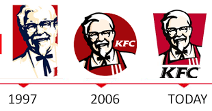 TASK 2 : Shape / Pattern of the KFC Logo (Evolution) | All about ...