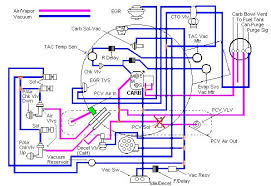 jeep cj wiring diagram images bill at binderplanetcom has bill at binderplanetcom has done an exultant write up about how to do 1988 jeep wrangler vacuum diagram on 1986 cj7 wiring harness jeep cj7