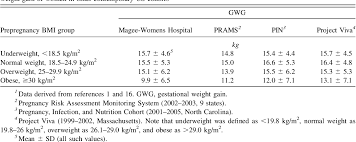 Weight Gain During Pregnancy Chart In Kg Table 2 From A Weight Gain For Gestational Age Z Score Chart