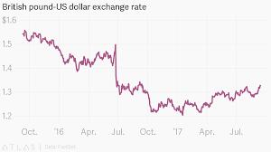 British Pound Us Dollar Exchange Rate