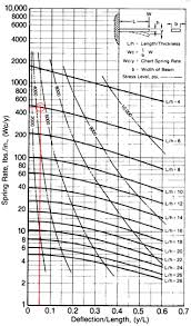 Spring Rate Chart Spring Rate Chart For Cantilever Springs 44 Download