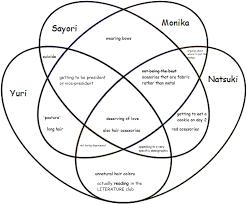 Euler Venn Diagram Venn Doki Gram Actually A Venn Diagram This Time And Not A Euler