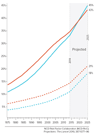 Childhood Obesity Pie Chart Obesity Harvard Public Health Magazine Harvard T H Chan
